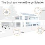 Want to take control over your energy bills?